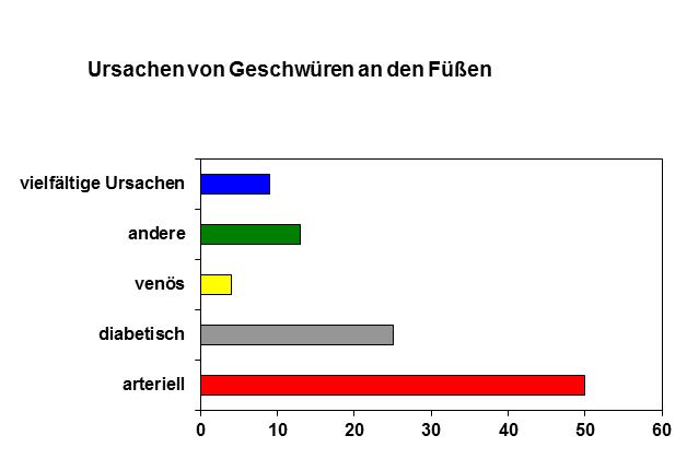info-grafik-fuesse