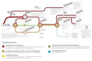 Das Triage-System der Notaufnahme im Klinikum Ingolstadt