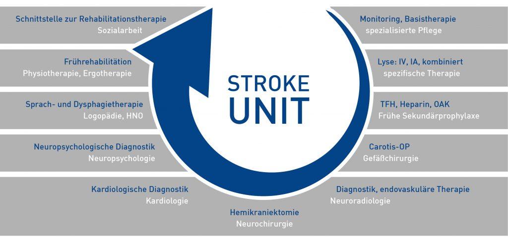 Eine Grafik des Behandlungskonzepts der Stroke Unit im Klinikum Ingolstadt