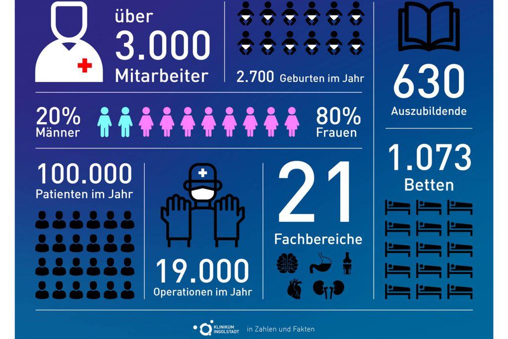 Eine Übersicht der wichtigsten Fakten im Klinikum Ingolstadt